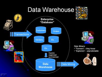 Data Mining And Data Warehousing Castle Of Saravanesh J